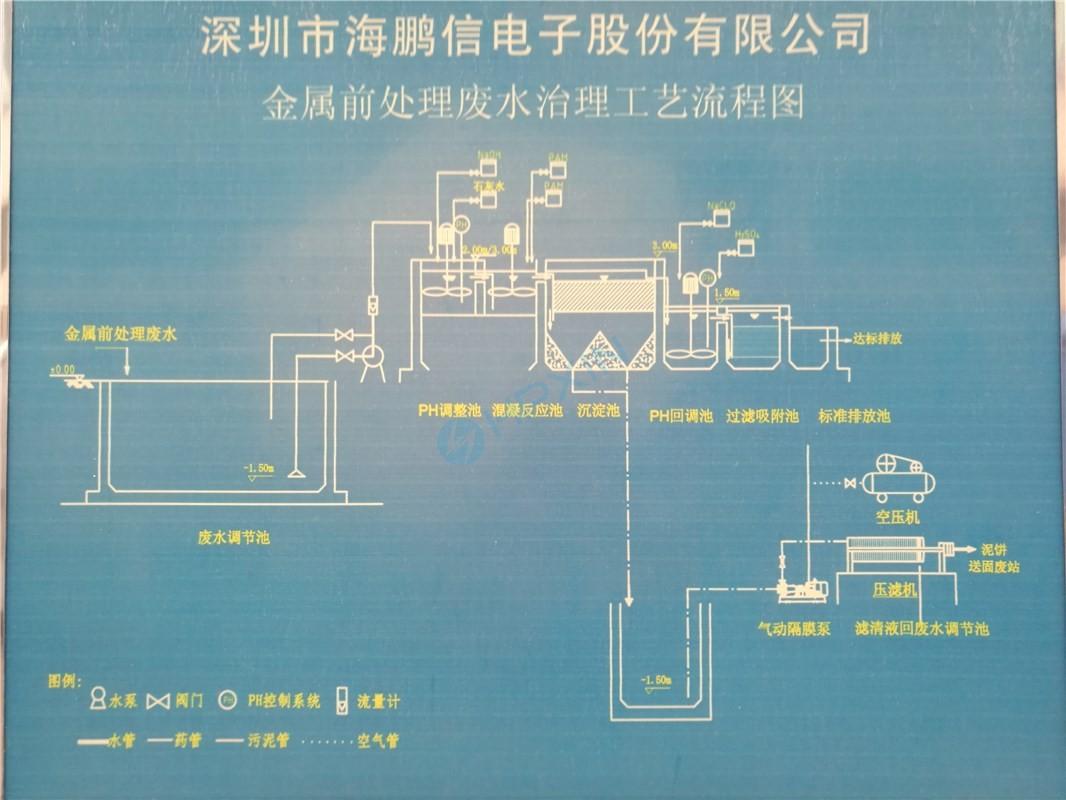 废水处理工艺流程图.jpg